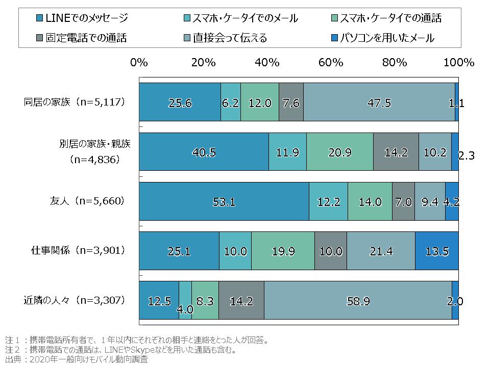 2020一般向けモバイル動向調査